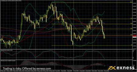USDILS Technical analysis - Forex Trading